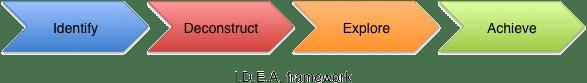 IDEA-Framework